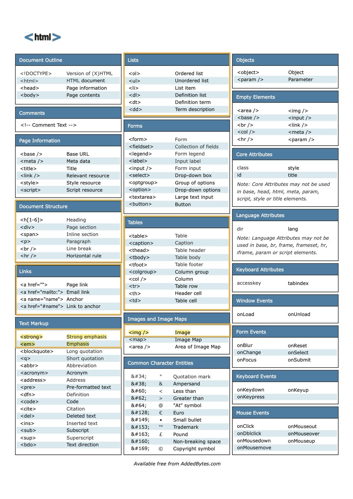 HTML Cheat Sheet Free Download