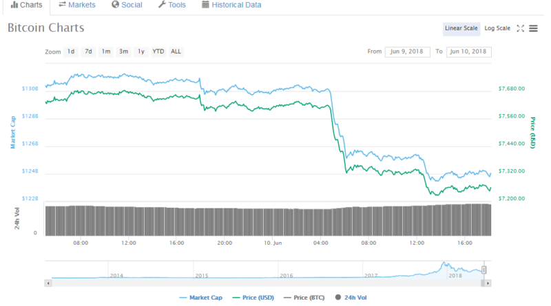 Bitcoin drops after Korean crypto exchange Coinrail hacked