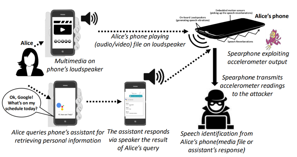Spearphone attack on multimedia-voice assistant