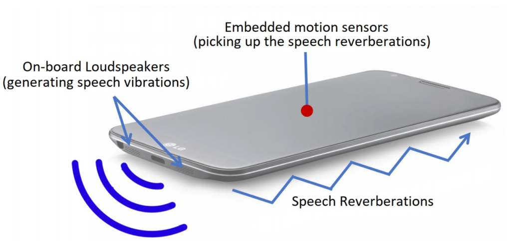 Placement of accelerometer and loudspeaker