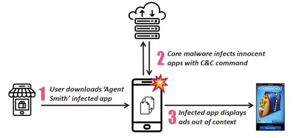 Agent Smith malware attack