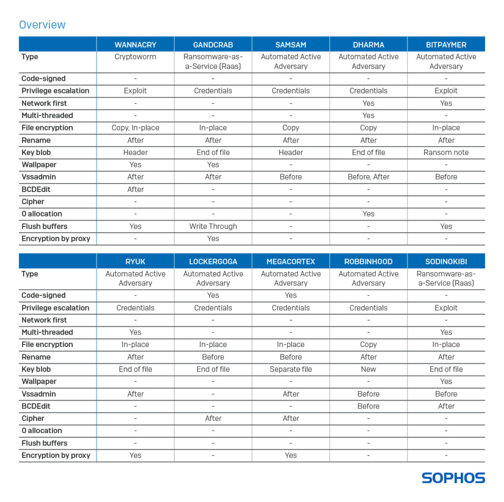 Sophos analysis of how ransomware bypass security checks