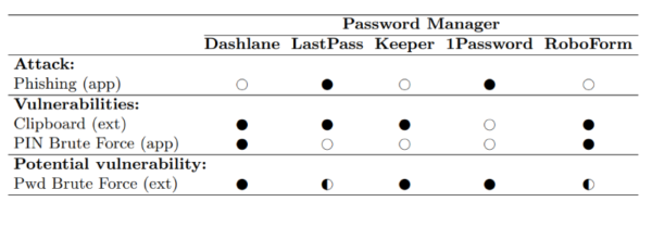 New vulnerabilities in password managers