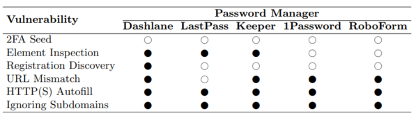 Vulnerable Password Managers
