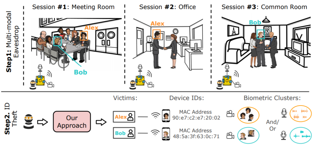 biometrics and device identifiers cross modal attack