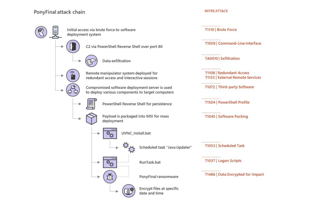 PonyFinal ransomware attack