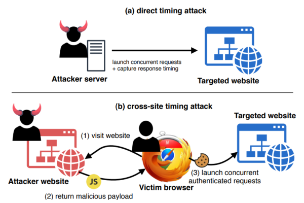 Timeless Timing Attack threat models