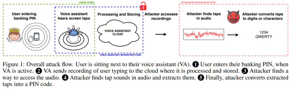 staling texts typed on smartphones via voice assistants